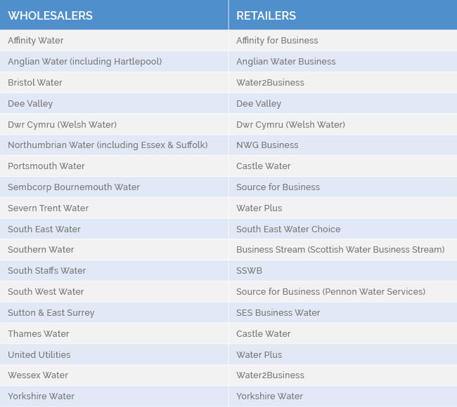 water_retailers_and_wholesalers_for_business